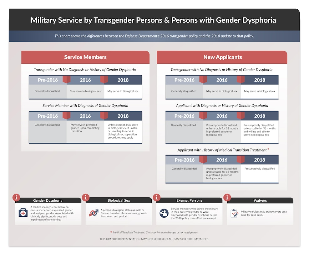 Transgender Graphic