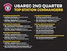 USAREC 2nd Quarter Top Station Commanders