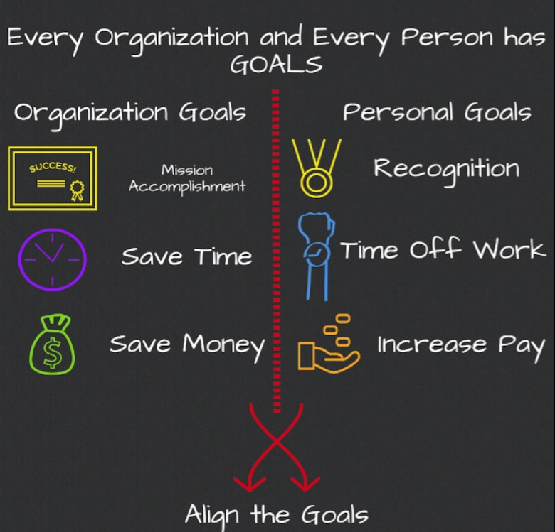 A graphic explaining how to link mission goals with personal goals to motivate people to accomplish the mission at F.E. Warren AFB, Wyoming, on March 21, 2019.