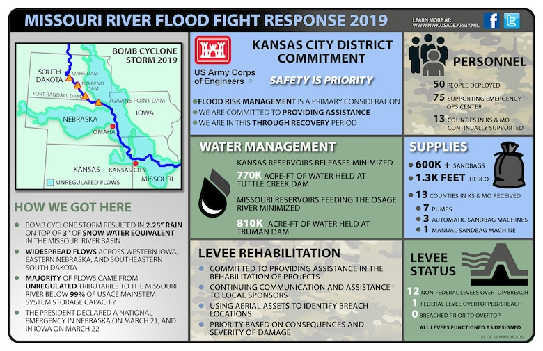 Missouri River Flood Fight Response 2019