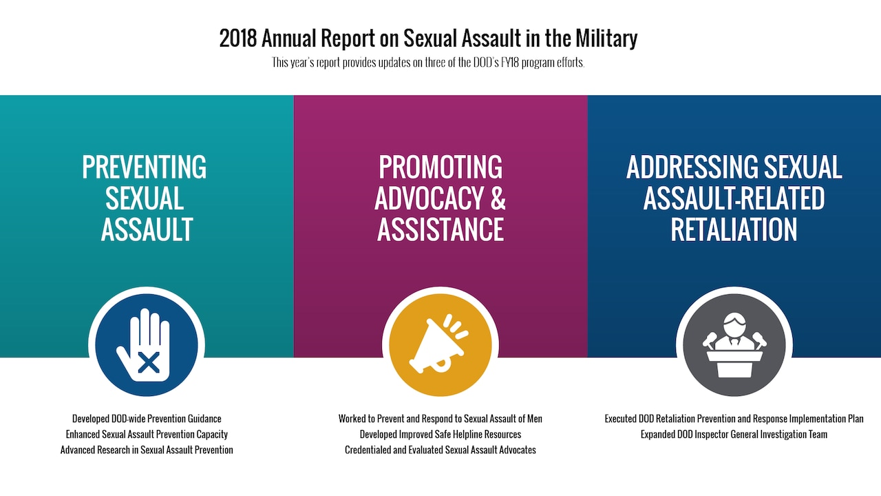 An infographic explains DOD Sexual Assault Prevention and Response.