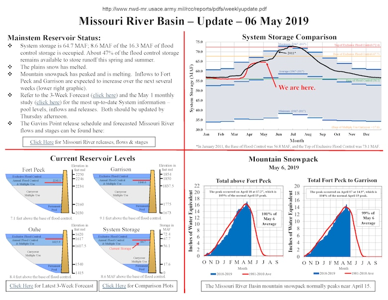 System storage is 64.7 MAF; 8.6 MAF of the 16.3 MAF of flood control storage is occupied. About 47% of the flood control storage remains available to store runoff this spring and summer.