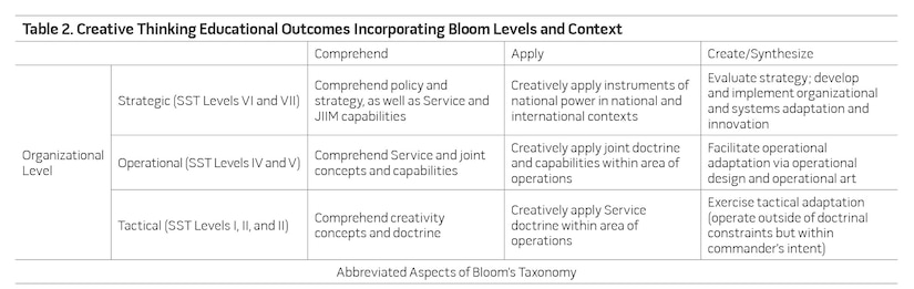 Table 2. Creative Thinking Educational Outcomes Incorporating Bloom Levels and Context