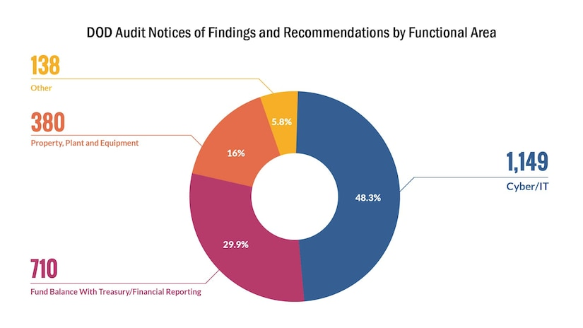 DOD Audit: Separating Myth From Fact > U S  DEPARTMENT OF DEFENSE