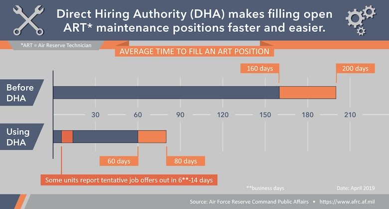 Direct Hiring Authority makes filling open ART maintenance positions faster and easier.