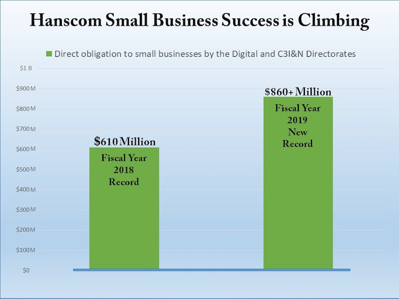 Hanscom-based PEOs make big gains with small business