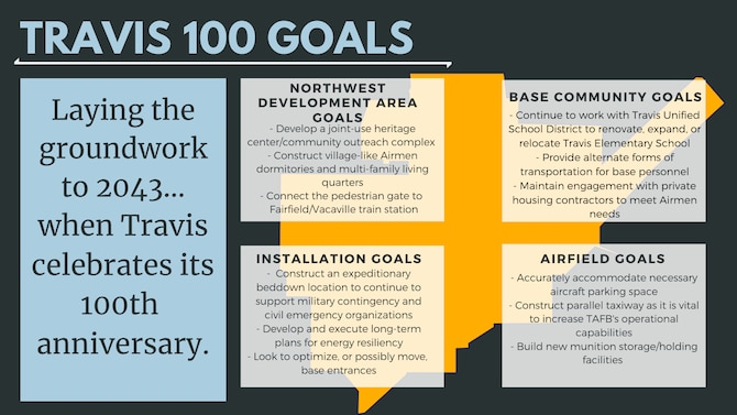 A graphic of Travis's goals.