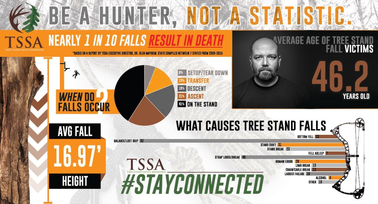 Expect the unexpected! Always practice safe hunting. Before you set foot in the field make sure you have all the proper safety equipment and double check to ensure it is in safe working order. When hunting from a tree stand you should always wear a harness and #stayconnected.
