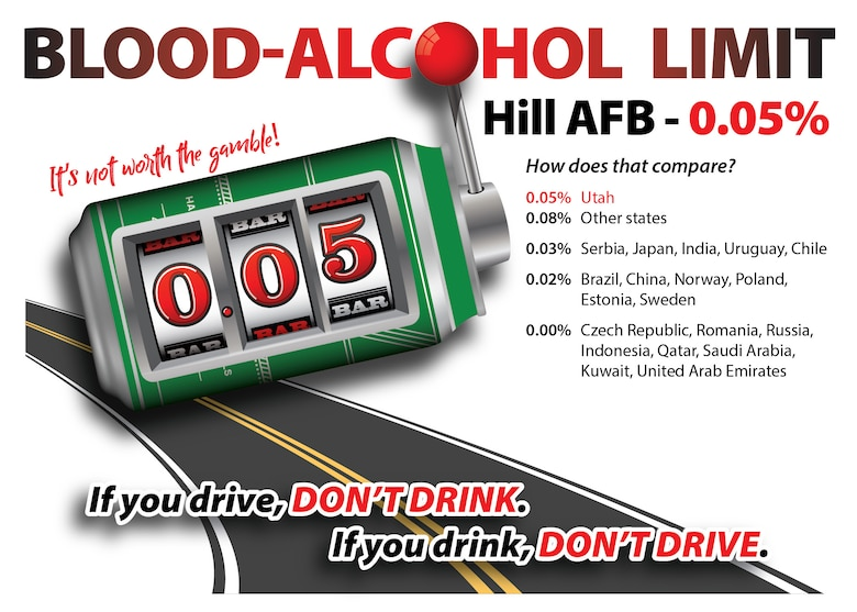 At Hill Air Force Base, Utah's 0.05% blood-alcohol concentration limit applies. On December 30, 2018, Utah became the first state to lower its blood-alcohol concentration limit from 0.08 to 0.05% for drunk driving. (U.S. Air Force graphic by David Perry)