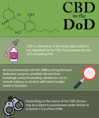 Graphic depicting that military members are prohibited from using CBD (orally, inhaled, intravenously, or through other means), because of its Schedule I status and ability to interfere with the Air Force Drug Testing Program. (U.S. Air Force graphic by Senior Airman Braydon Williams)