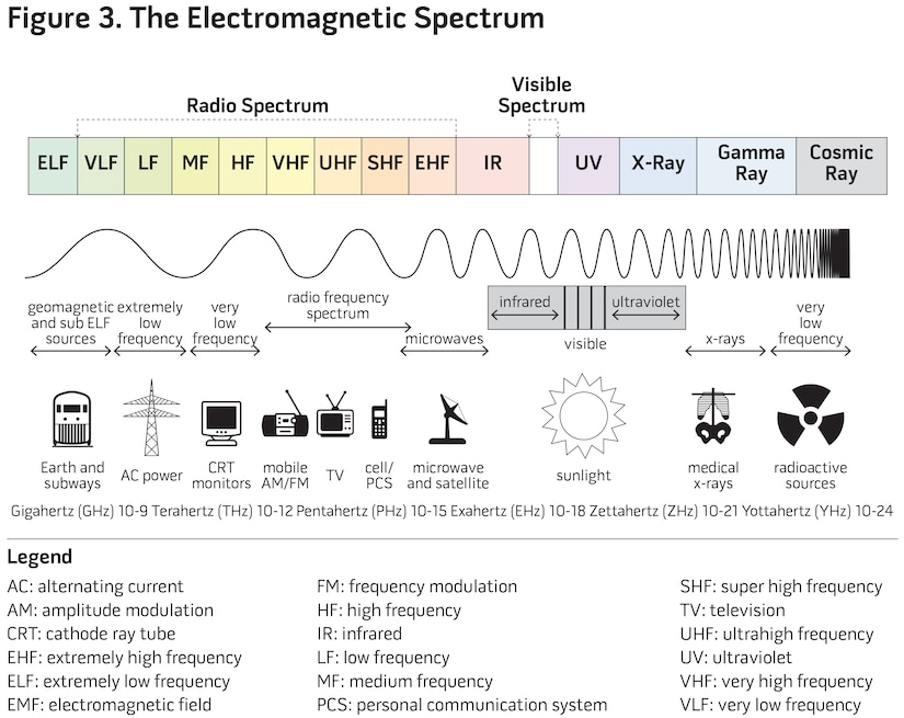 Figure 3. The Electromagnetic Spectrum
