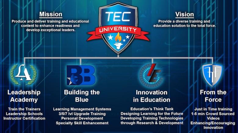 TEC University chart
