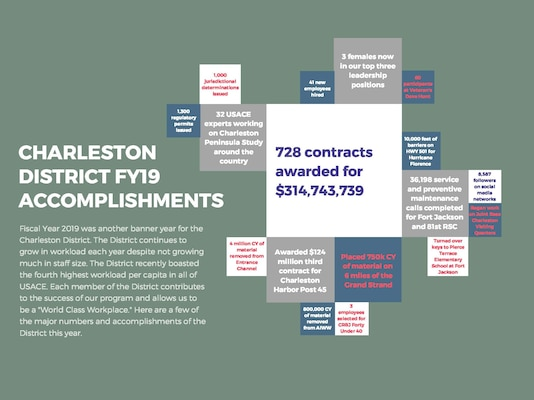Charleston District FY19 Accomplishments