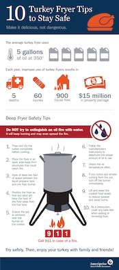 Infographic on 10 tips for safer turkey frying.