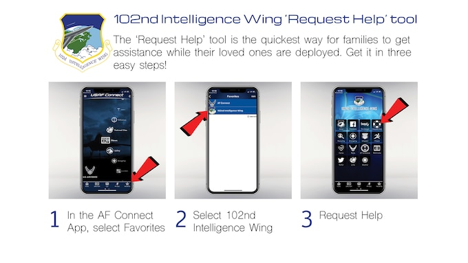 Diagram showing how to use the Request Help Tool in the app