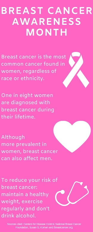 October is National Breast Cancer Awareness Month, an annual international campaign organized to increase awareness of the disease, educate people about the importance of early screening, and offer support to those affected. According to the National Breast Cancer Foundation, breast cancer is the most common cancer in American women and one out of eight develop breast cancer in their lifetime. (U.S. Air Force graphic by Airman 1st Class Jonathan Whitely)