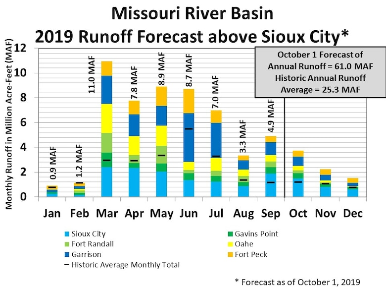 As of October 1, the projected runoff above Sioux City, Iowa is 61.0 million acre feet of water. The graph shows from January through September how much water has entered the Missouri River Mainstem system at each location including the reach above Fort Peck Dam, between Fort Peck and Garrison Dams, between Garrison and Oahe Dams, between Oahe and Fort Randall Dams (includes Big Bend Dam), between Fort Randall and Gavins Point Dams, and between Gavins Point Dam and Sioux City, Iowa (which is unregulated runoff primarily from the James, Vermillion and Big Sioux Rivers),