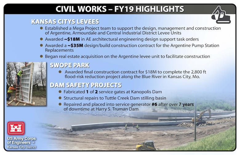 Check out a few of our FY19 Civil Works Highlights!