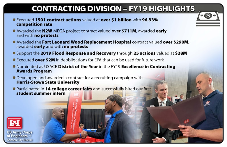 Check out a few of our FY19 Contracting highlights!