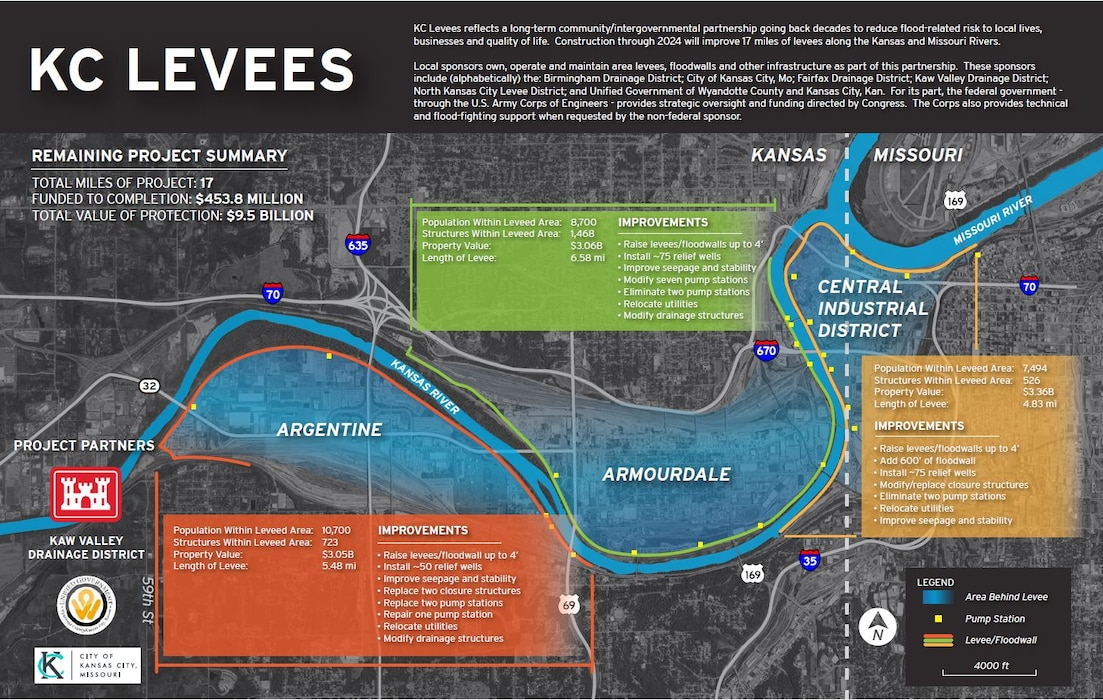 The remaining Kansas City Levees project includes improvements to ~17 miles  of existing levees and floodwalls along the Kansas River in Kansas City, Kan. and Kansas City, Mo.  This collaborative effort between USACE, the Kaw Valley Drainage District, the Unified Government of Wyandotte County and Kansas City, Kansas, and the City of Kansas City, Missouri will reduce the risk of flooding, improve the reliability and resiliency of the systems, strengthen aging infrastructure and ensure the levees and floodwalls perform during future flood events.  The improvements will consist of levee and floodwall raises, replacements and repairs to existing pump stations, improvements to aging infrastructure and seepage and stability improvements.  Our goal is to complete the $453M project by 2024.  This final phase will complete nearly 15 years of construction on the system.  Improvements are complete for the Fairfax/Jersey Creek, North Kansas City and East Bottoms Units along the Missouri River.