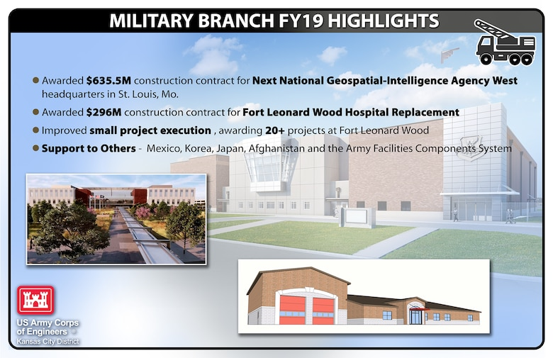 Check out some of our Military Branch FY19 highlights!