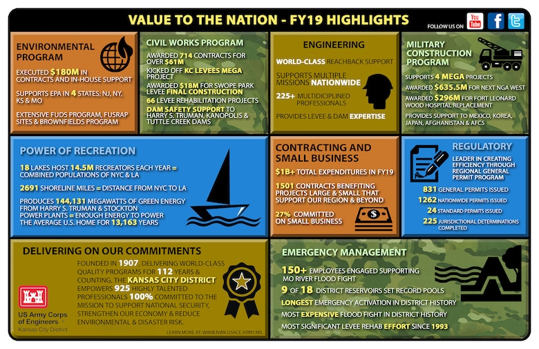See some of the Kansas City District's FY19 highlights in this infographic!