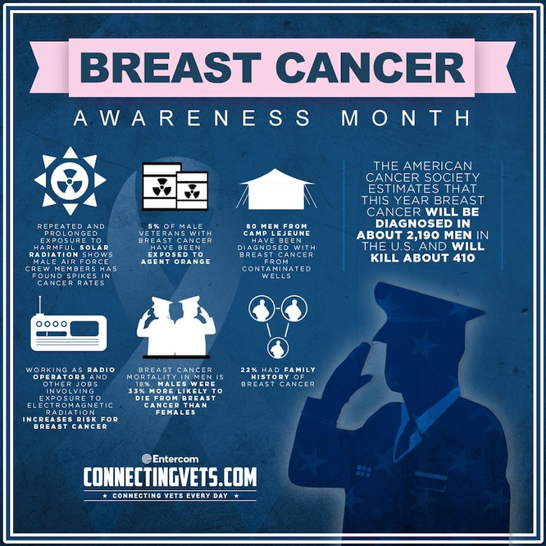 Breast Cancer Info Graphic