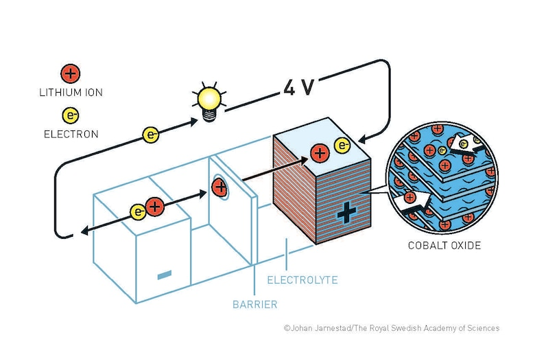 An illustration of John Goodenough's battery. The Nobel Prize in Chemistry 2019 rewards the development of the lithium-ion battery. This lightweight, rechargeable and powerful battery is now used in everything from mobile phones to laptops and electric vehicles. It can also store significant amounts of energy from solar and wind power, making possible a fossil fuel-free society. (Illustration courtesy of Johan Jarnestad/The Royal Swedish Academy of Sciences)