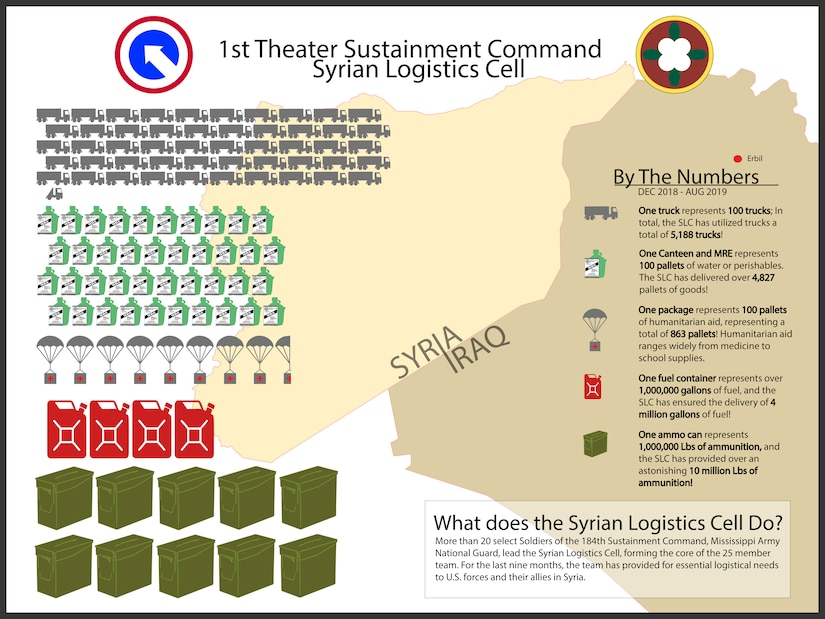 The Syrian Logistics Cell is led by more than 20 select Soldiers of the 184th Sustainment Command, Mississippi Army National Guard, forming the core of the 25 member team. For the last nine months the team has provided essential logistical needs to U.S. forces and their allies in Syria.