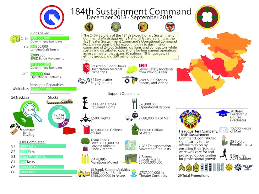 An infographic detailing the contribution of the 184th Sustainment Command, Mississippi Army National Guard, to the U.S. Central Command sustainment mission by serving as the 1st Theater Sustainment Command's Operational Command Post from December 2018 to September 2019.
