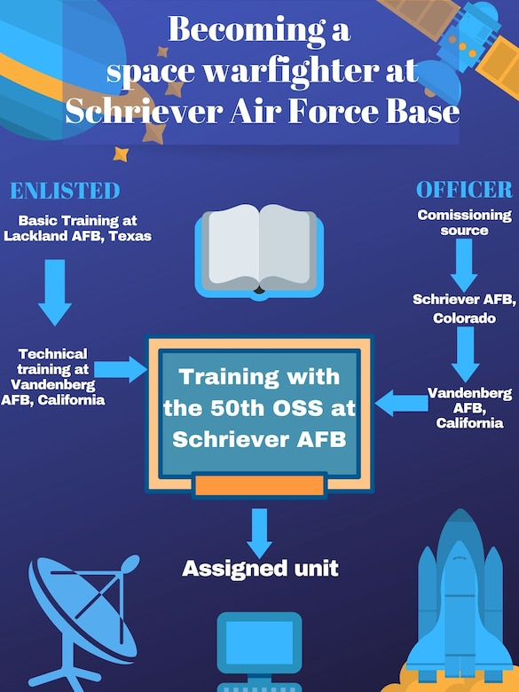 Becoming a space warfighter at Schriever Air Force Base, Colorado.
