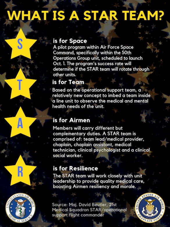 The STAR acronym represents Space Team for Airmen Resilience. According to Maj. David Beutler, 21st Medical Squadron STAR operational support flight commander, STAR is a pilot program within Air Force Space Command based on the operational support team concept, where a team is imbedded inside a line unit to observe the medical and mental health needs of the unit. For the debut of the program, STAR team members will imbed with the 50th Operations Group, the program's success rate will determine if the STAR team will rotate through other units. The program is scheduled to launch Oct. 1, 2019. (U.S. Air Force graphic by 2nd Lt. Idalí Beltré Acevedo)