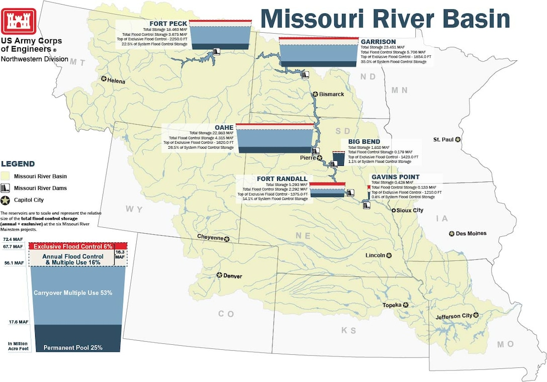 The six dams on the main stem of the Missouri River capture runoff from parts of Montana, North Dakota, South Dakota, Wyoming, and northern Nebraska.