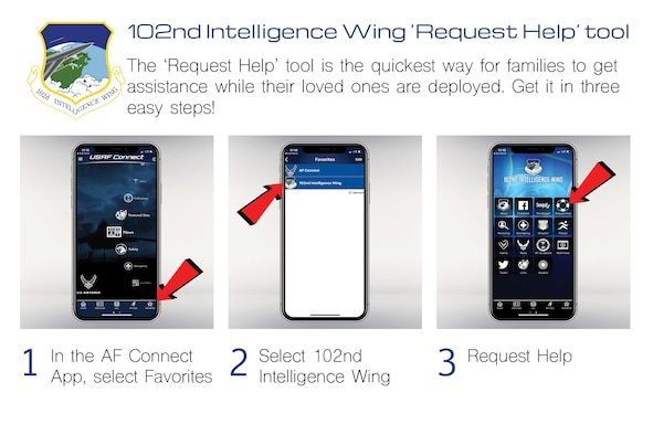 The diagram shows how to access the Request Help Tool in the wing's USAF Connect App using 3 images of each screen.