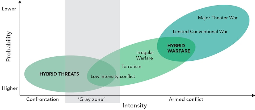 "After Linton Wells, ""Cognitive Emotional Conflict,"" PRISM 7, no. 2 (2018): 6 (who refers to ""hybrid warfare"" as ""hybrid threats""); and Hoffman, ""Examining Complex Forms of Conflict"" (who refers to ""hybrid threats"" as ""measures short of war"")."