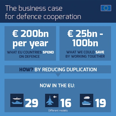 """Source: European Union External Action, """" Security and Defence Infographics,"""" September 11, 2017. Reproduced as is."""