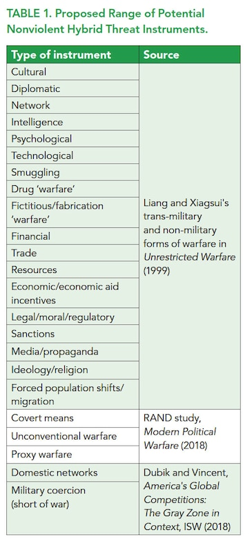 "Sources: Liang and Xiangsui, ""Unrestricted Warfare,"" 123; Robinson et al., Modern Political Warfare; Dubik, America's Global Competitions."