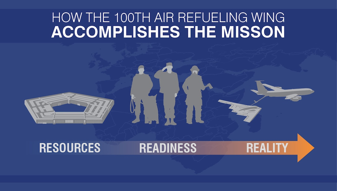 How the 100th Air Refueling Wing accomplishes the mission graphic