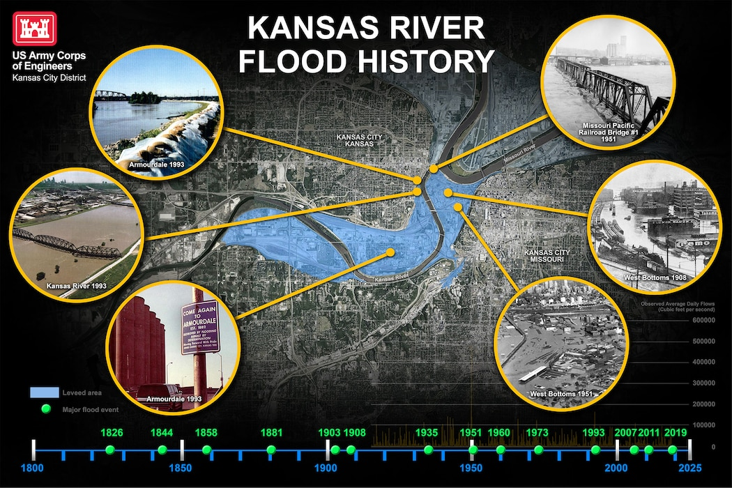 This graphic depicts the historic timeline of the Kansas River flooding in the Kansas City area.
