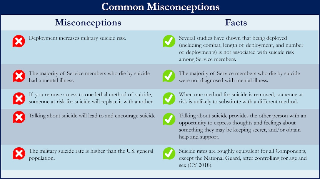 Common Misconceptions About Suicide Graphic