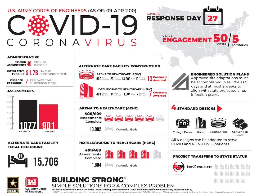 The U.S. Army Corps of Engineers is working in support of the FEMA Federal Emergency Management Agency - and in coordination with other federal, state, local and tribal partners – in response to the COVID-19 Pandemic. The latest facts and figures about our ongoing activities are contained in the following infographic (As of April 9).