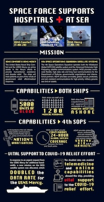The 4th Space Operations Squadron at Schriever Air Force Base, Colorado, operates both the Advanced Extremely High Frequency satellite communications system and the Wideband Global SATCOM satellite communications system, both of which play a vital role in the nation's COVID-19 relief efforts. (U.S. Air Force graphic by Airman Amanda Lovelace)