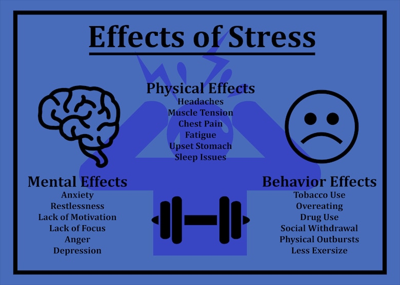 Effects of stress information graphic