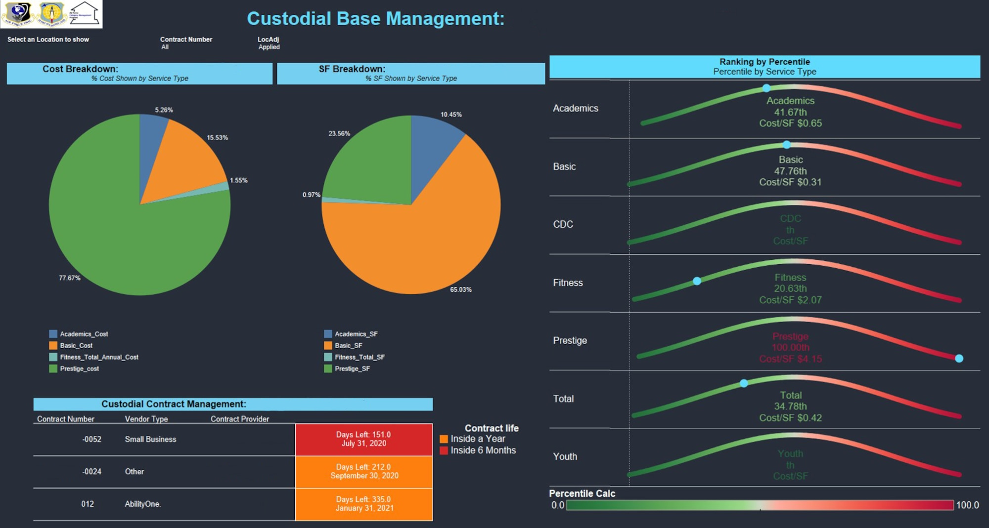 The generic screen capture from the Air Force Installation Contracting Center's Custodial Services Dashboard.