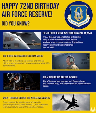A graphic displaying some facts about United States Air Force Reserve.