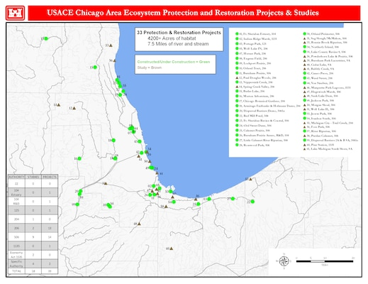 USACE Chicago Area Ecosystem Protection and Restoration Projects & Studies