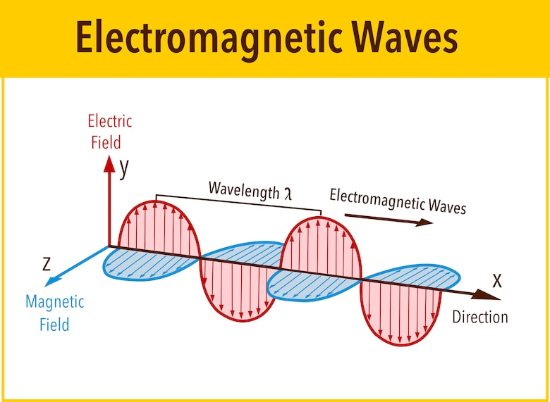 Electromagnetic Wave structure and parameters, vector illustration diagram with wavelength, amplitude, frequency, speed and wave types. (Courtesy graphic)