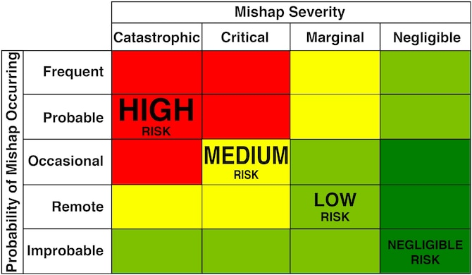 A simplified look at the Risk Assessment Matrix from Air Force Test Center Instruction 91-202. (U.S. Air Force graphic)