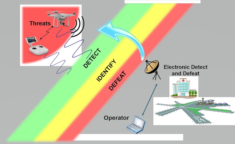 Electronic Counter-Small UAS Concept of Operations. (Courtesy illustration)
