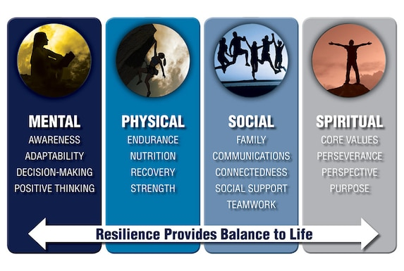 The four pillars of resillience: mental, physical, social and spiritual